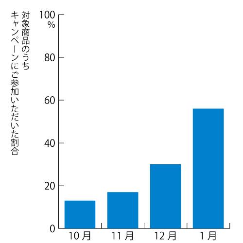 キャンペーン参加割合グラフ